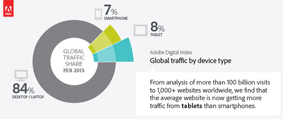 15% of global internet traffic comes from tablets and smartphones